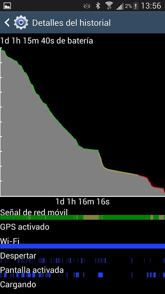 Duración Batería Samsung Galaxy S4