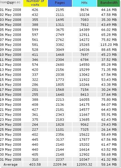 Visitas por día mes de mayo en Homotecno